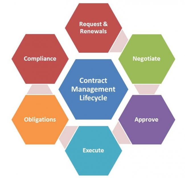 nonprofit contract management