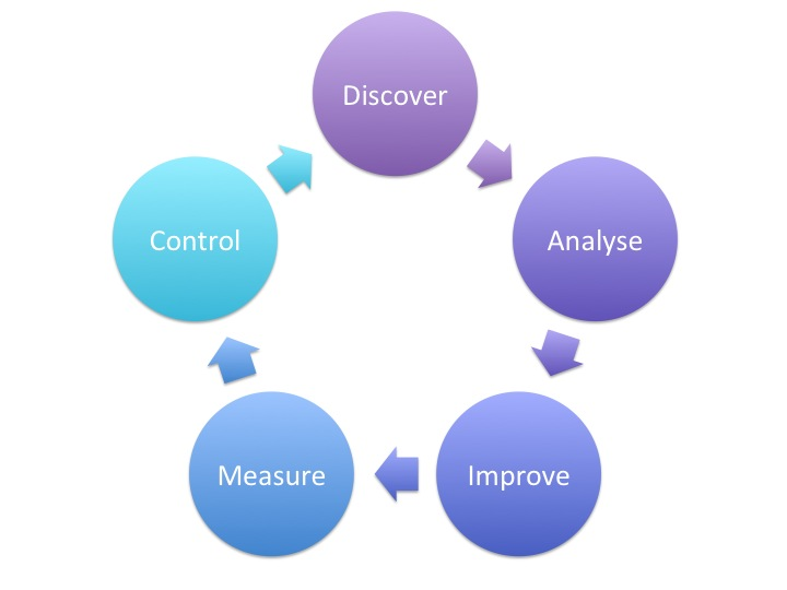 research paper business process management