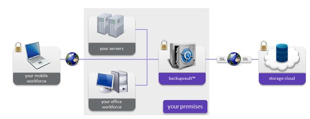Online Backup Solutions from Cleardata